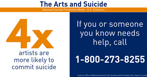 Artists are 4x more likely to commit suicide