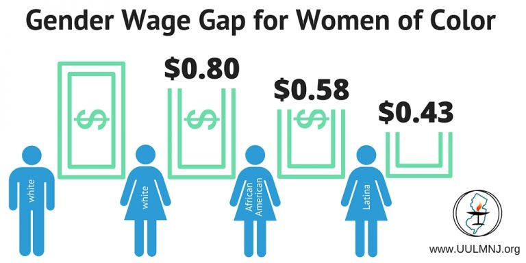 Gender Wage Gap for Women of Color; white women $0.80; African American Woman $0.58; Latina Women $0.43